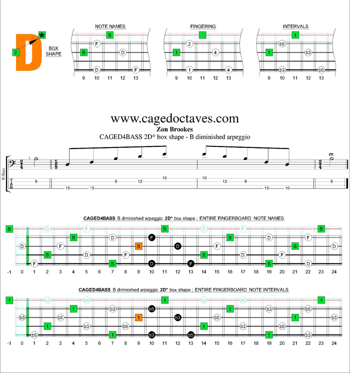 CAGED4BASS B diminished arpeggio 2D* box shape