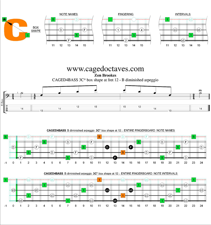 CAGED4BASS B diminished arpeggio 3C* box shape at 12