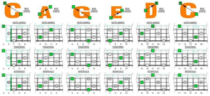 B diminished arpeggio box shapes