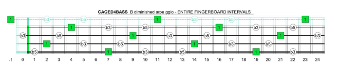 CAGED4BASS B diminished arpeggio fretboard intervals