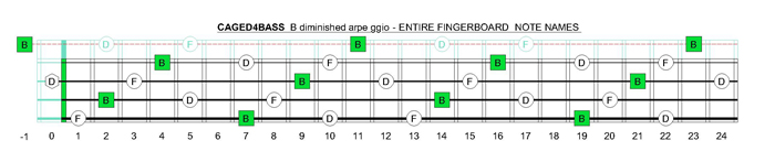 CAGED4BASS B diminished arpeggio fretboard notes