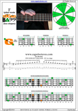 EDCAG4BASS F major arpeggio : 4G1 box shape