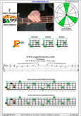 EDCAG4BASS F major arpeggio : 4E2 box shape