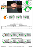 EDCAG4BASS F major arpeggio : 2D* box shape