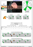 EDCAG4BASS F major arpeggio : 3A1 box shape