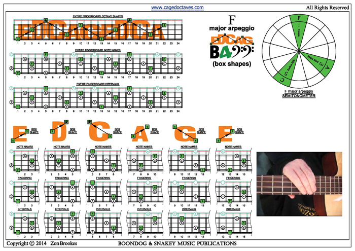 EDCAG4BASS F major arpeggio box shapes pdf