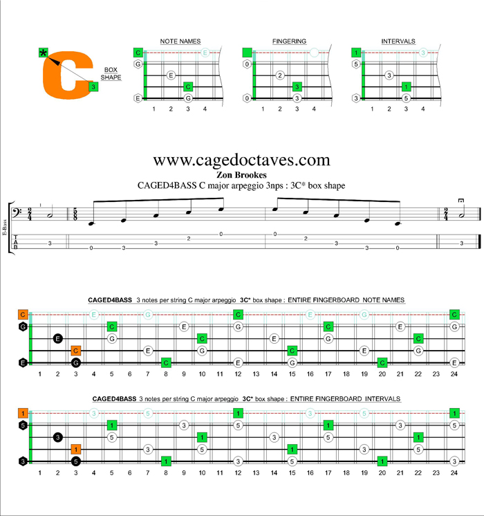 CAGED4BASS C major arpeggio 3nps : 3C* box shape