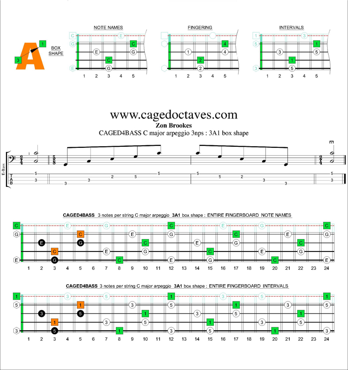 CAGED4BASS C major arpeggio 3nps : 3A1 box shape