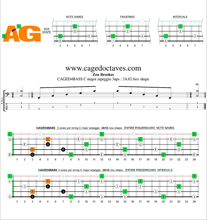 CAGED4BASS C major arpeggio 3nps : 33A1G box shape