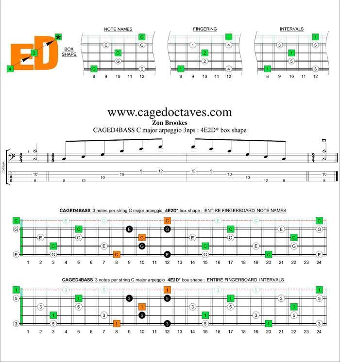 CAGED4BASS C major arpeggio 3nps : 4E2D* box shape