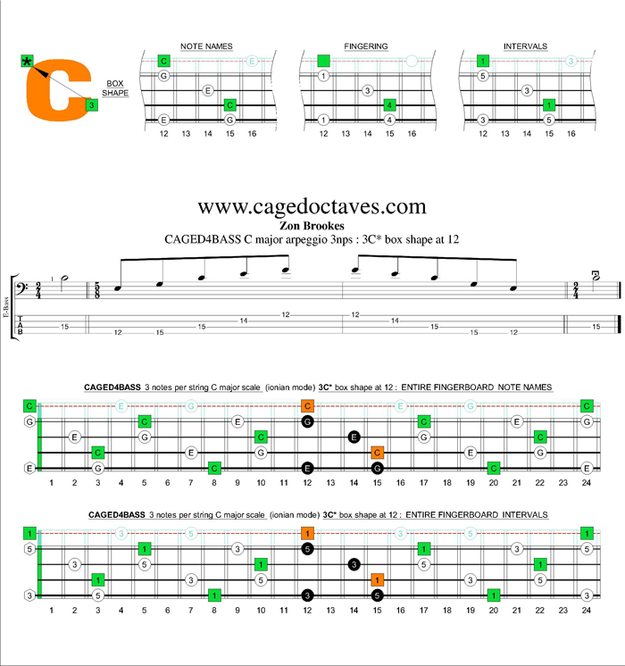 CAGED4BASS C major arpeggio 3nps : 3C* box shape at 12