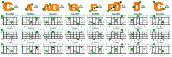 CAGED4BASS C major arpeggio 3nps box shapes