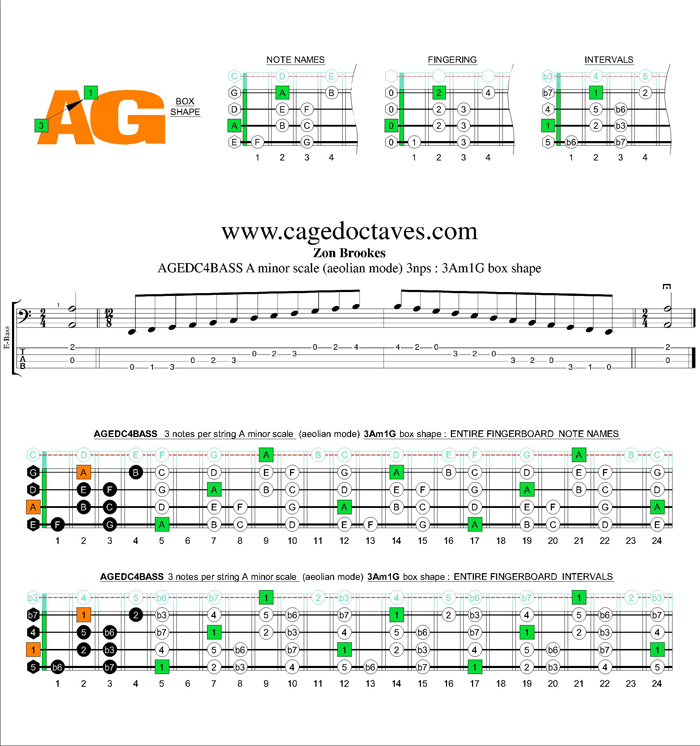 AGEDC4BASS A minor scale 3nps : 3Am1Gm box shape