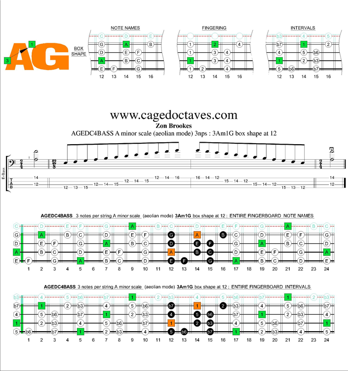AGEDC4BASS A minor scale 3nps : 3Am1Gm box shape at 12