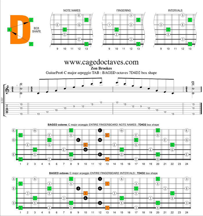 BAGED octaves C major arpeggio : 7D4D2 box shape