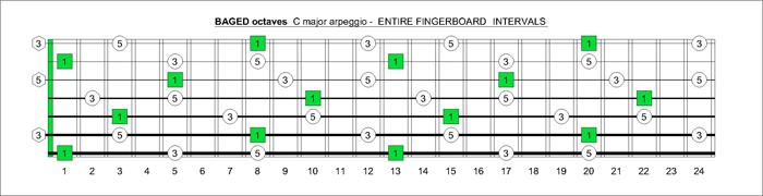 blogozon 7 string guitar baged octaves c major arpeggio box shapes 3nps plus tom. Black Bedroom Furniture Sets. Home Design Ideas