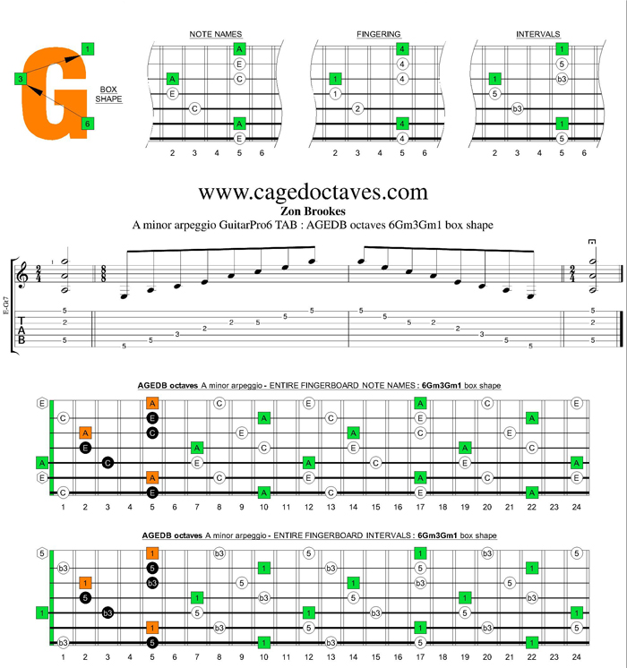 AGEDB octaves A minor scale : 6Gm3Gm1 box shape