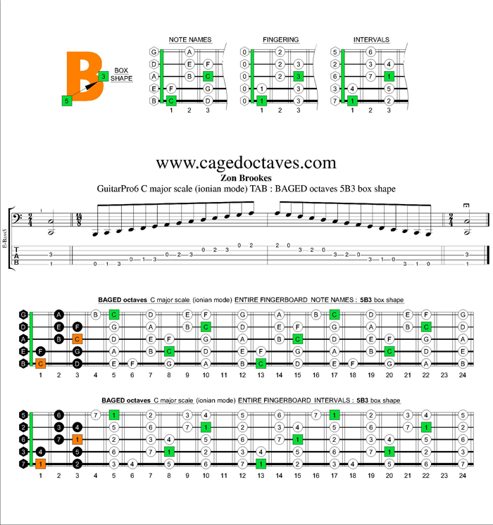 BAGED octaves C major scale : 5B3 box shape