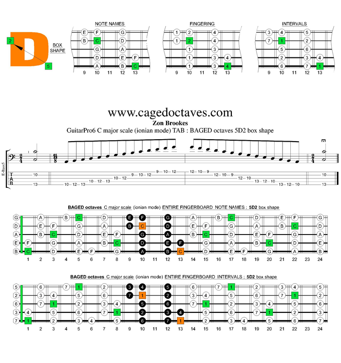 BAGED octaves C major scale : 5D2 box shape