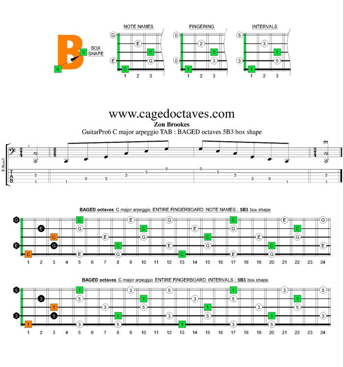 BAGED octaves C major arpeggio : 5B3 box shape
