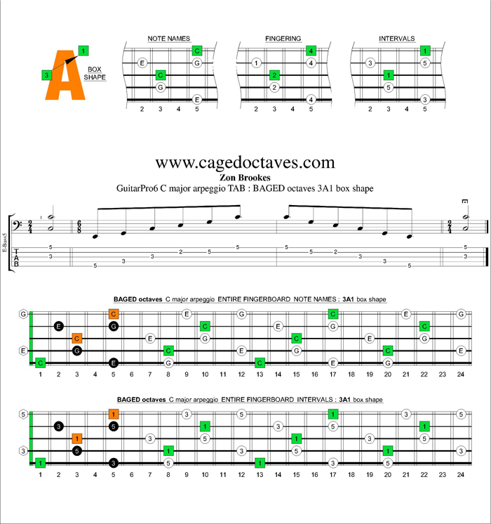 BAGED octaves C major arpeggio : 3A1 box shape
