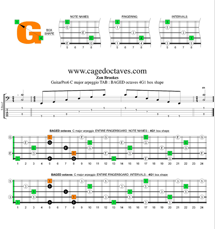 BAGED octaves C major arpeggio : 4G1 box shape