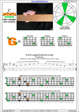 BAGED octaves C major arpeggio : 4G1 box shape pdf