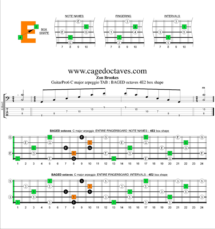 BAGED octaves C major arpeggio : 4E2 box shape