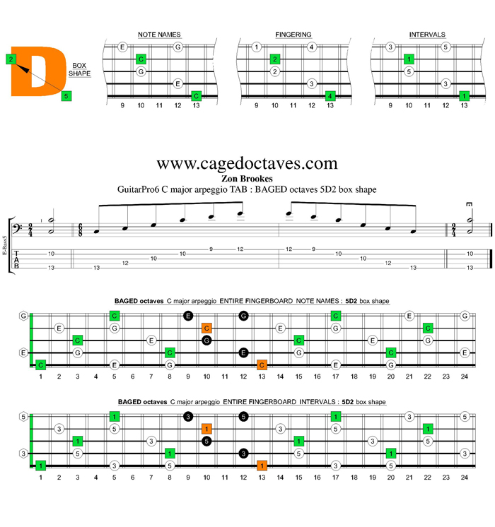 BAGED octaves C major arpeggio : 5D2 box shape