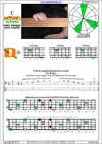 BAGED octaves C major arpeggio : 5D2 box shape pdf