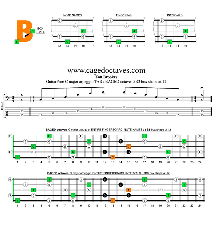 BAGED octaves C major arpeggio : 5B3 box shape at 12
