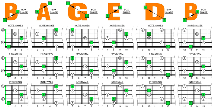 BAGED octaves C major arpeggio box shapes