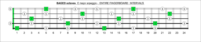 BAGED octaves fingerboard C major arpeggio intervals