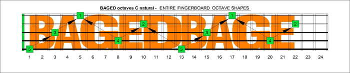 BAGED octaves fingerboard : C natural octaves