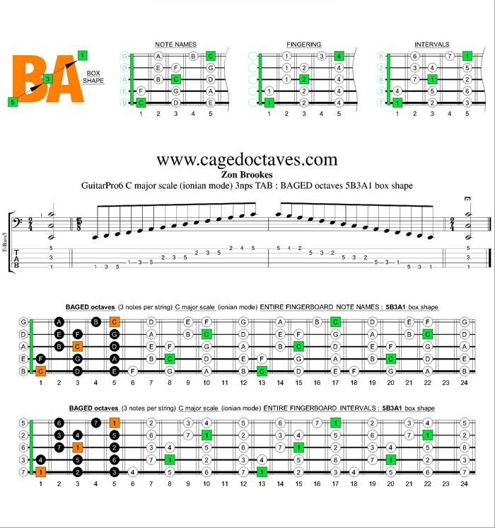 BAGED octaves C major scale 3nps : 5B3A1 box shape