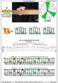 BAGED octaves C major arpeggio (3nps) : 4G1 box shape pdf