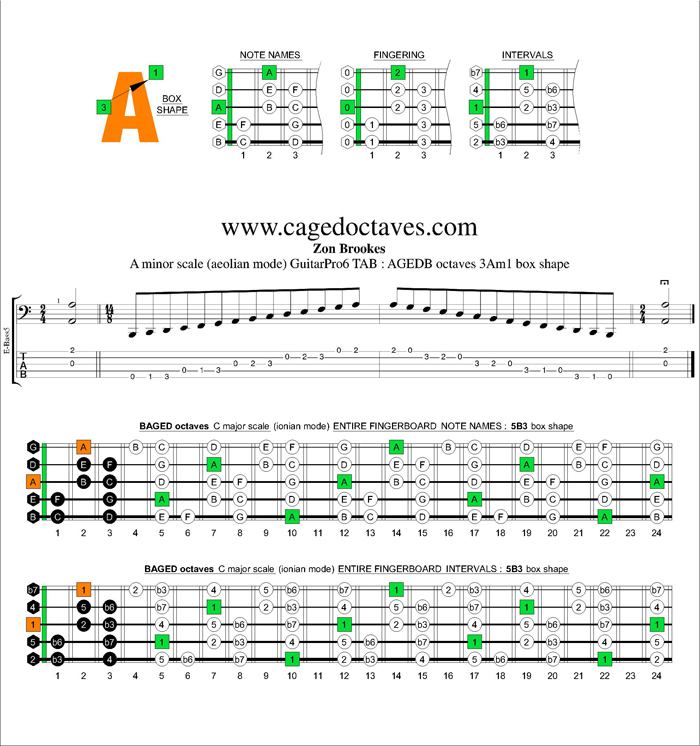 AGEDB octaves A minor scale : 3Am1 box shape