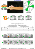 AGEDB octaves A minor arpeggio : 4Gm1 box shape pdf