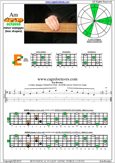 AGEDB octaves A minor arpeggio : 4Em2 box shape pdf