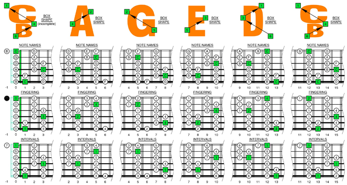 BCAGED octaves C major scale box shapes