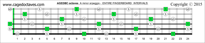 AGEDBC octaves fingerboard A minor arpeggio intervals