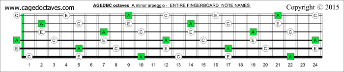 AGEDBC octaves fingerboard A minor arpeggio notes