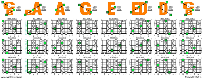 BCAGED octaves C major scale 3nps box shapes