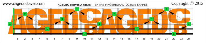 AGEDBC octaves fingerboard : A natural octaves