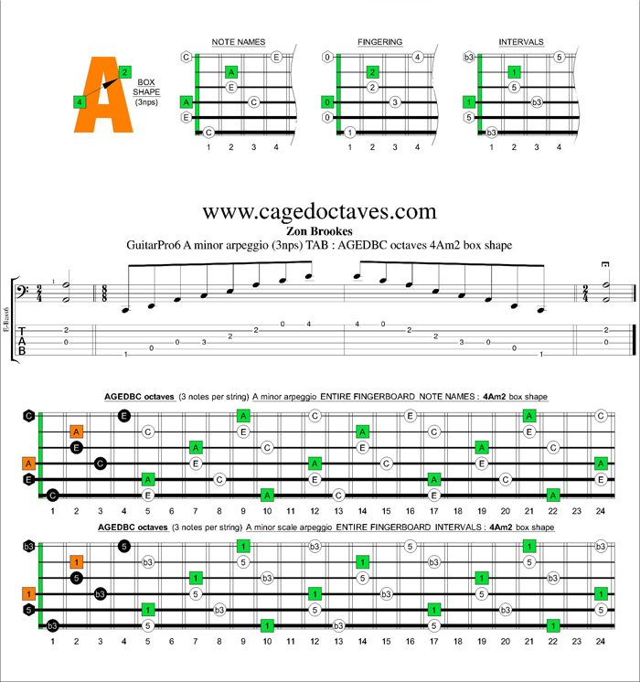 AGEDBC octaves A minor arpeggio (3nps) : 4Am2 box shape
