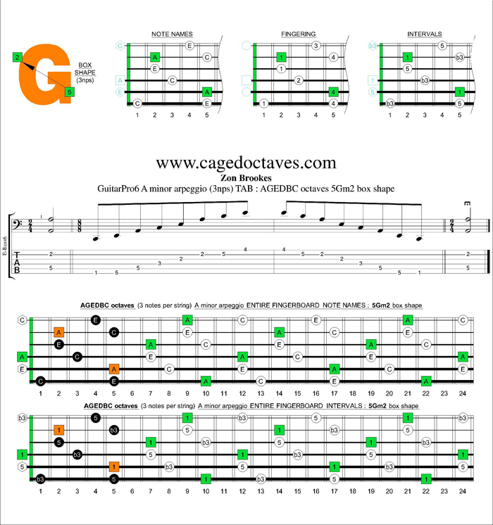 AGEDBC octaves A minor arpeggio (3nps) : 5Gm2 box shape