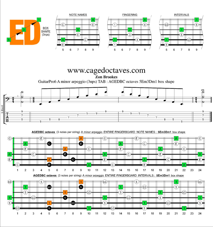 AGEDBC octaves A minor arpeggio (3nps) : 5Em3Dm1 box shape