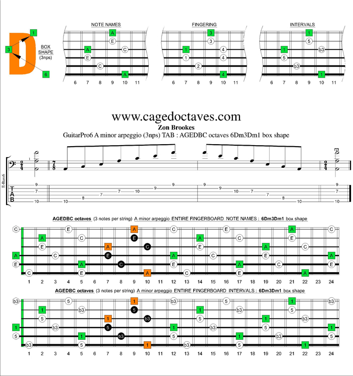 AGEDBC octaves A minor arpeggio (3nps) : 6Dm3Dm1 box shape