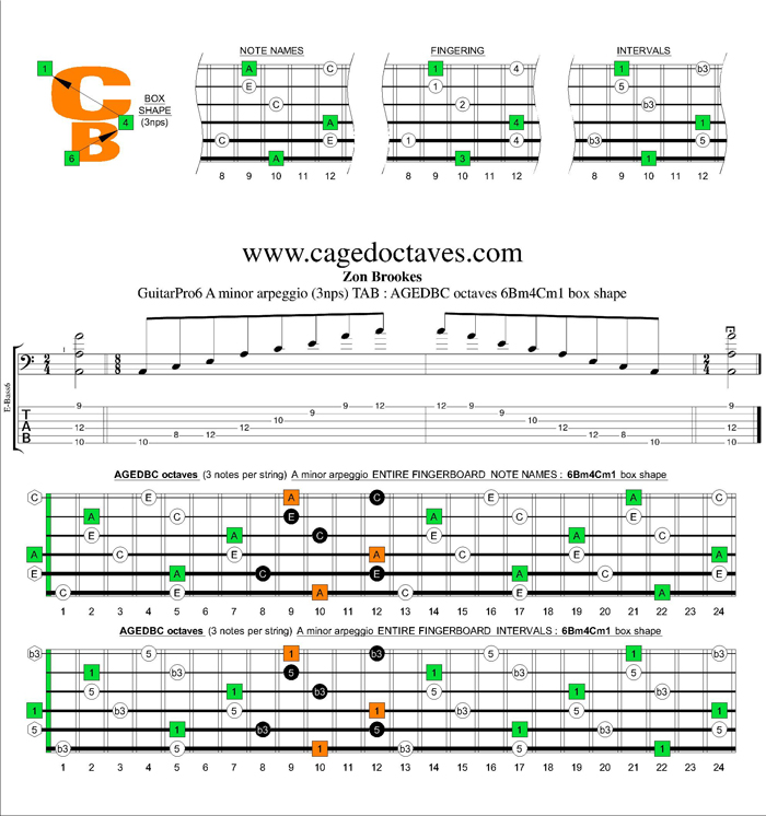 AGEDBC octaves A minor arpeggio (3nps) : 6Bm4Cm1 box shape