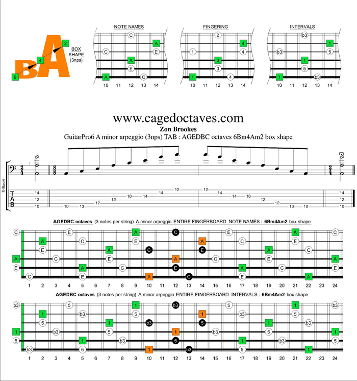 AGEDBC octaves A minor arpeggio (3nps) : 6Bm4Am2 box shape